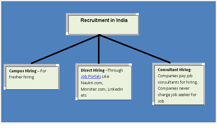 Red flags for Job Scams. How to avoid Job scams in India.Recruitment Process